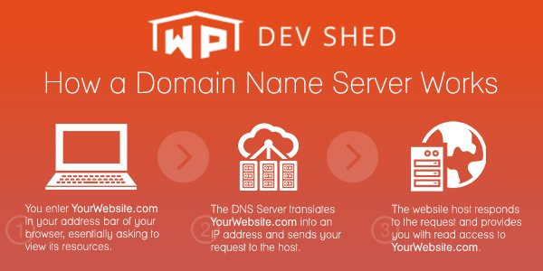 How A Domain Name Server Works
