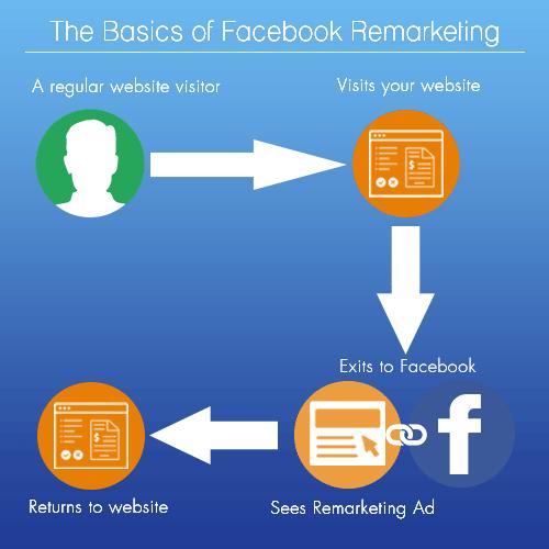 FacebookRemarketing-Basics