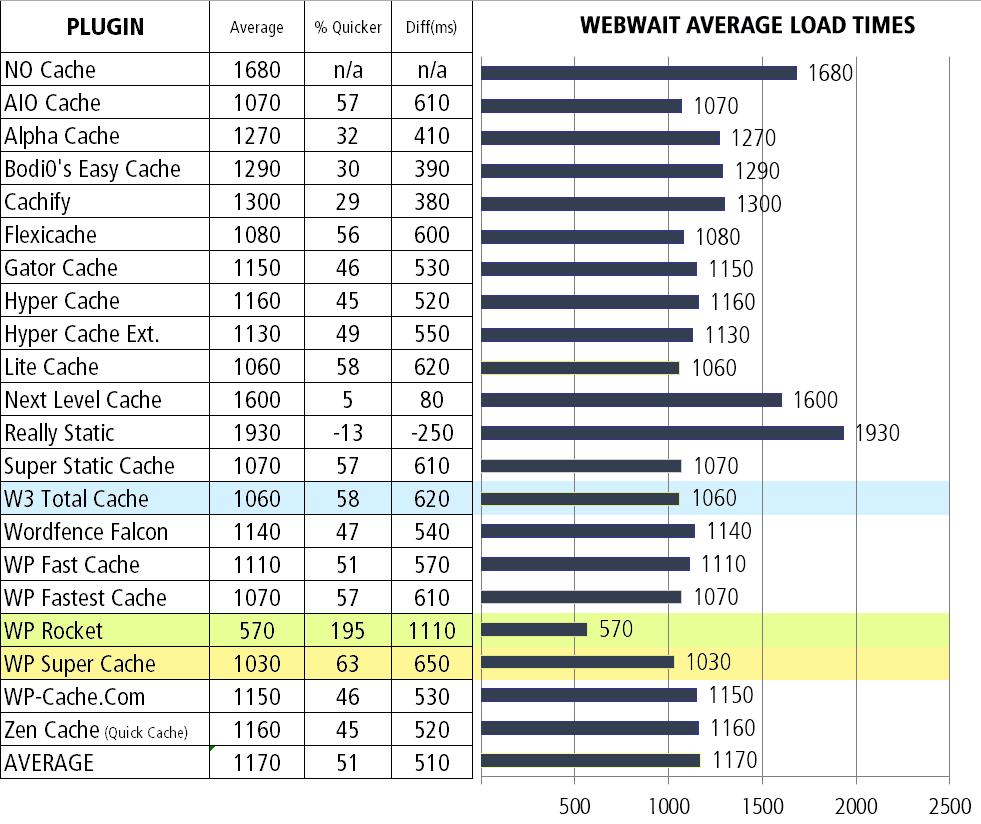 cache-average-load-time