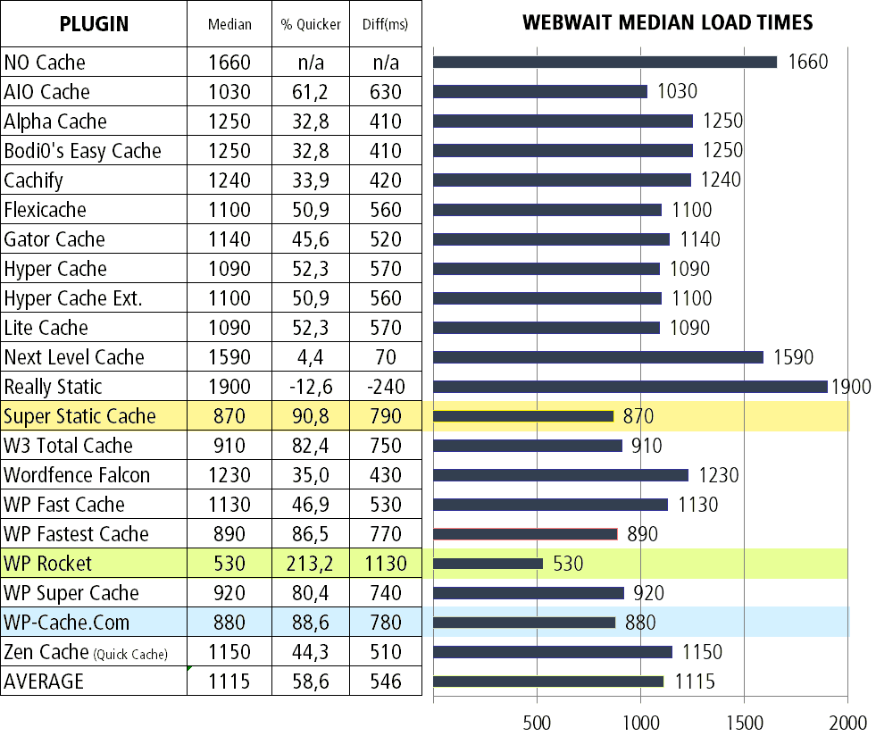 cache-median-load-time