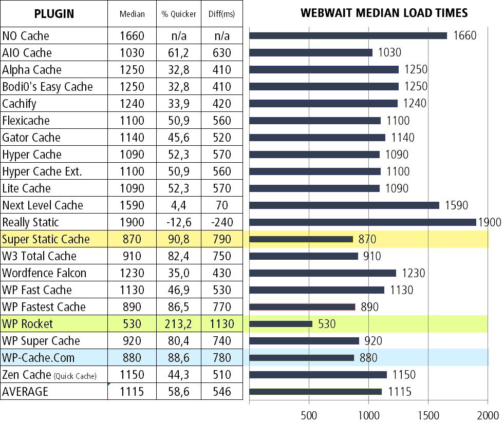 cache-median-load-time