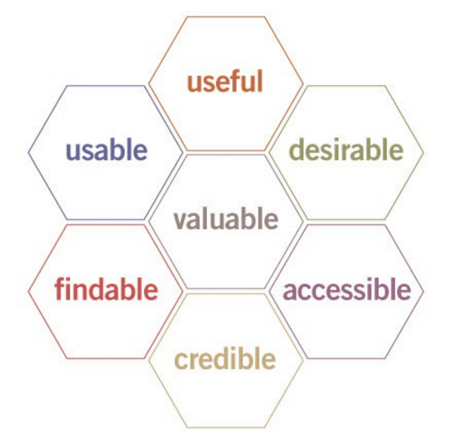 morville's usability honeycomb
