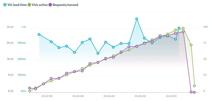 BlueHost Performance Review Results