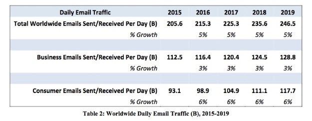 average number emails per day