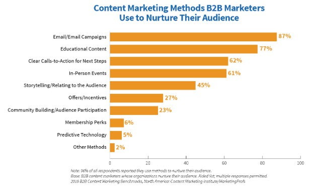 marketers using email